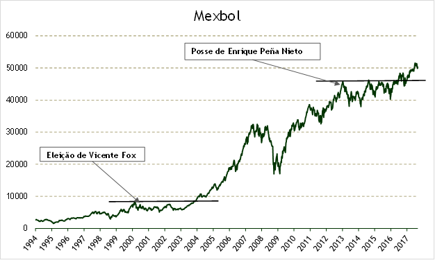 Nossa visão sobre risco - bolsa mexicana