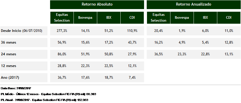 Tabela de performance do fundo Equitas Selection