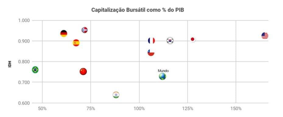 Gráfico comparativo da capitalização bursátil x PIB de diversos países. Fonte: Banco Mundial