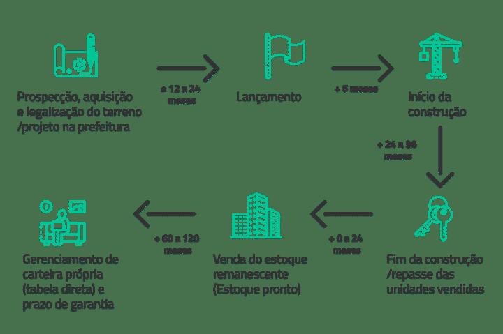 Setor Imobiliário - Ciclo