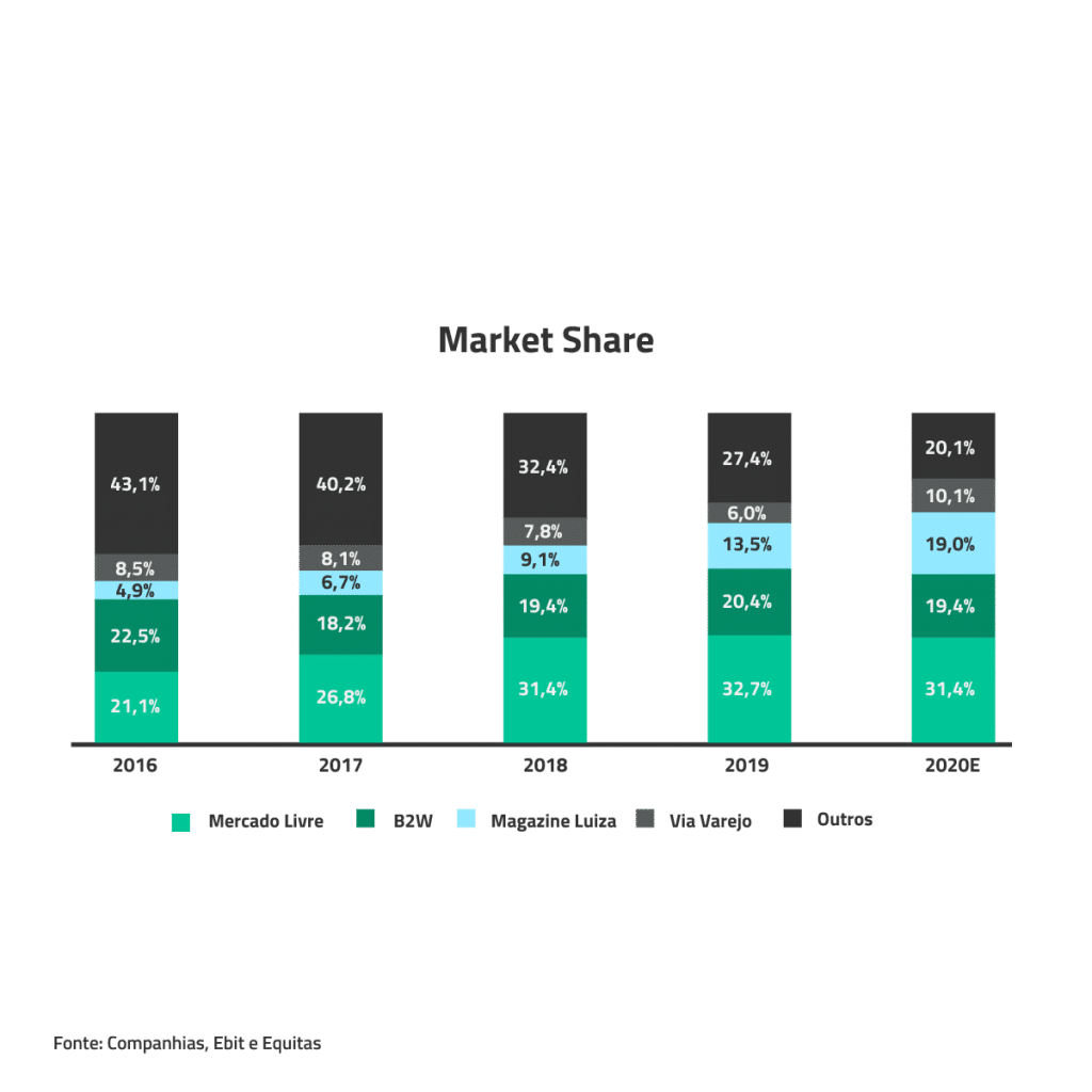 E-commerce - Market Share