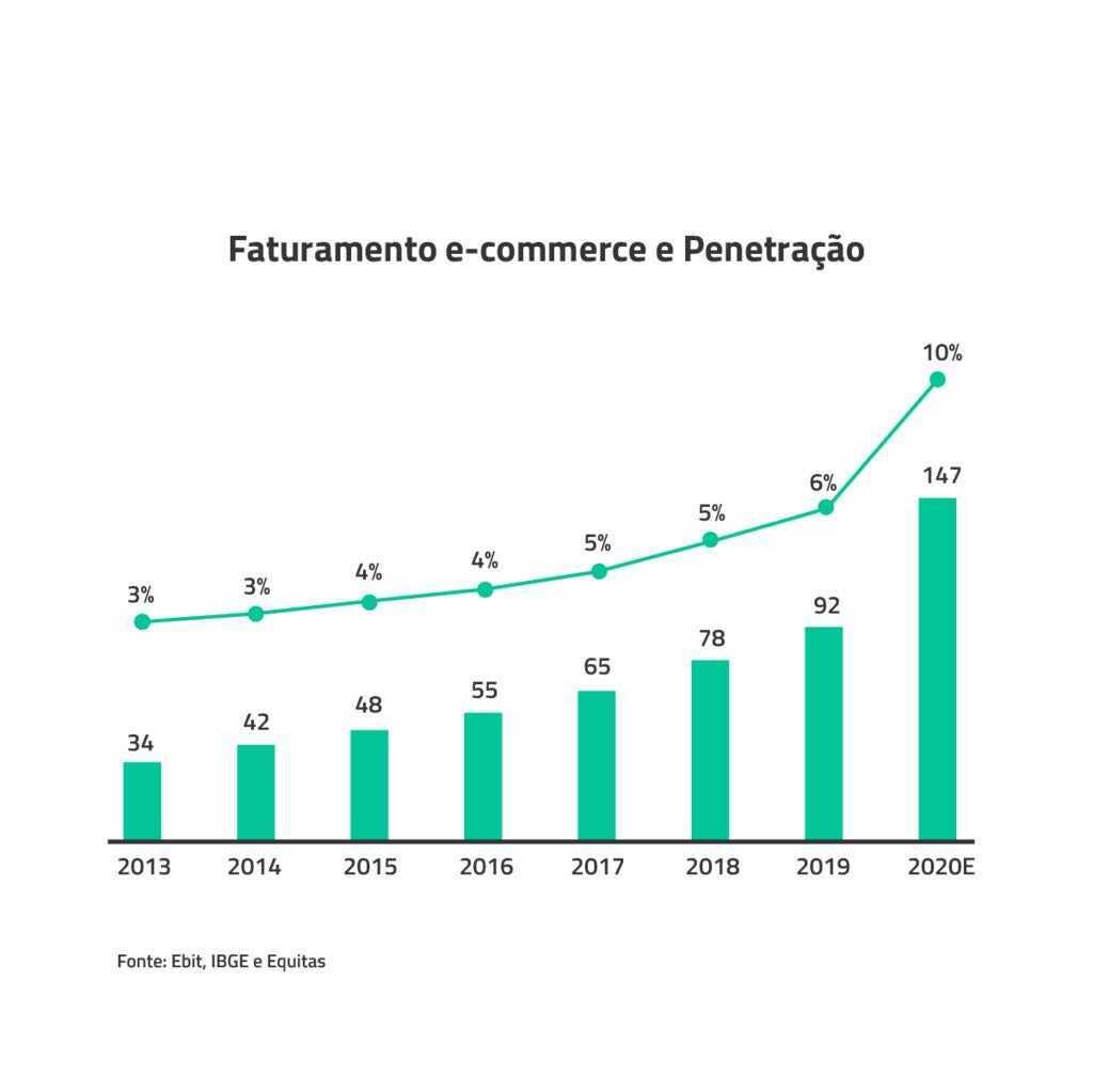 Faturamento e-commerce e penetração