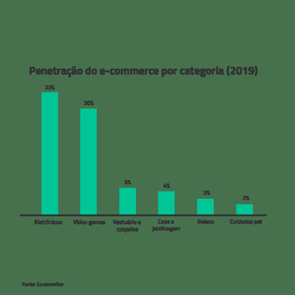 Penetração do E-commerce por categoria - 2019
